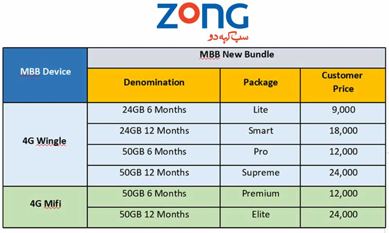 Zong Internet Packages Chart