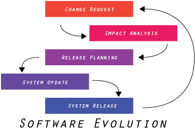 Software Evolution